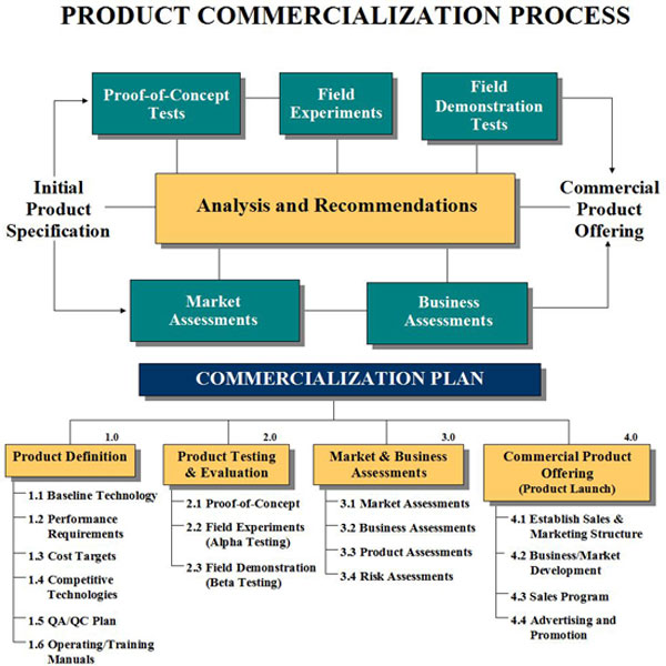 Commercialization Charts